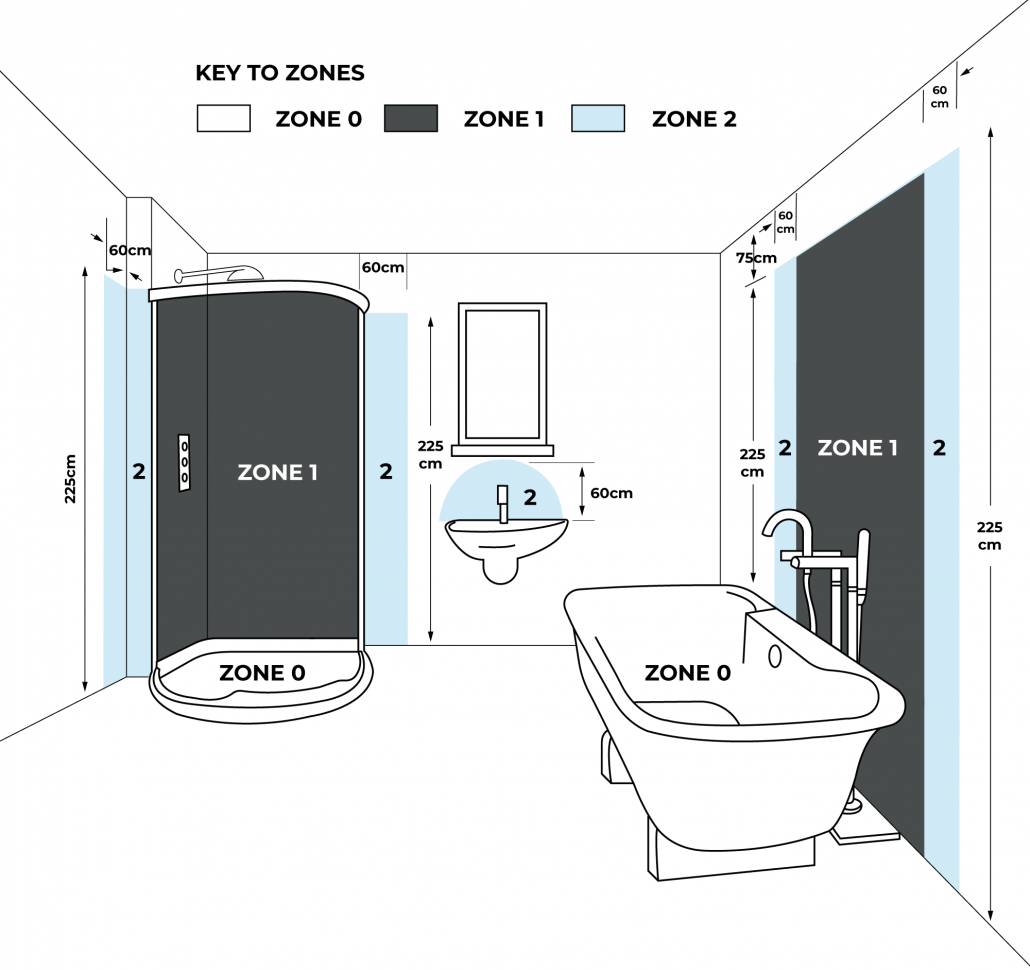 What Are Bathroom Electrical Zones Empire Store
