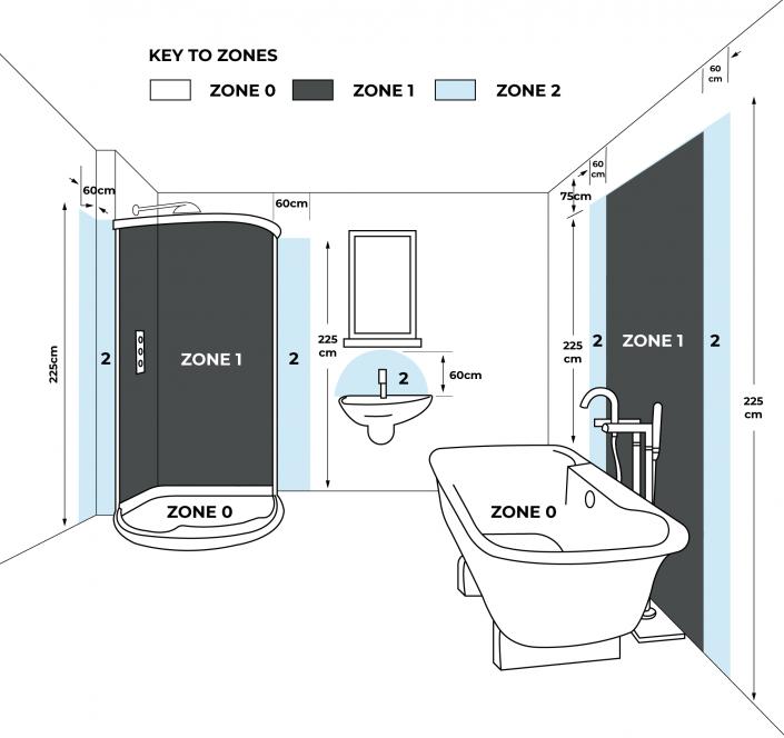 Bathroom electric zones