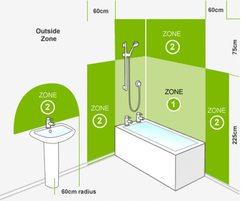 How to create a stylish bathroom lighting scheme bigbathroomshop bathroom zones mozeypictures Images